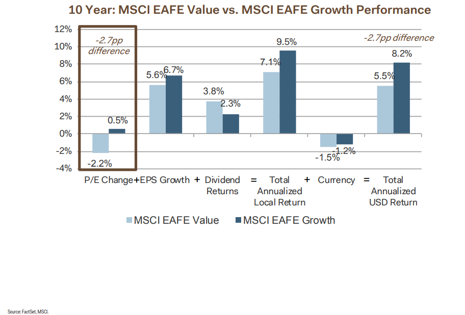 10 years MSCI EAFE value vs. MSCI EAFE growth performance.png