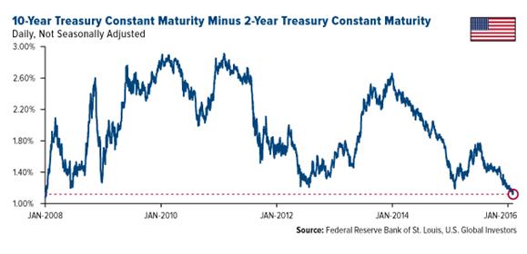 Treasury constant maturity
