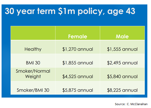 30 year term $1m policy, age 43.png