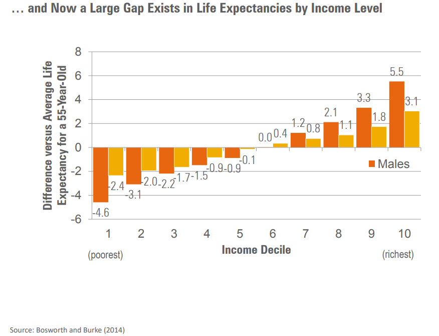 A large gap exists in life expectancies by income level.png