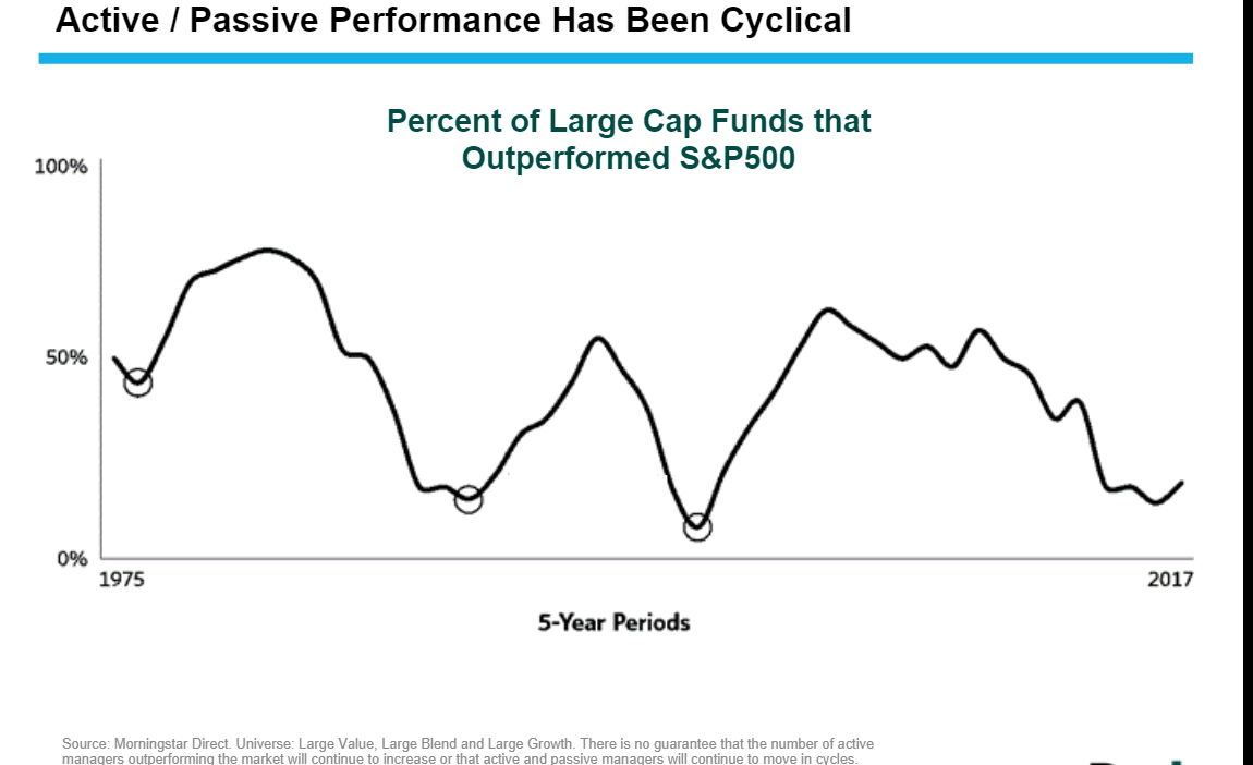Active and Passive Performance has been cyclical.png