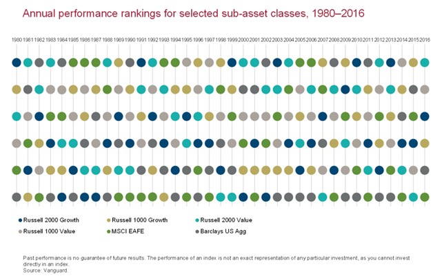 Annual Performance Rankings for Selected Sub-Asset Classes