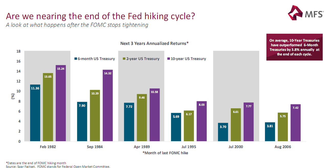 Are we nearing the end of the Fed hiking cycle?.png