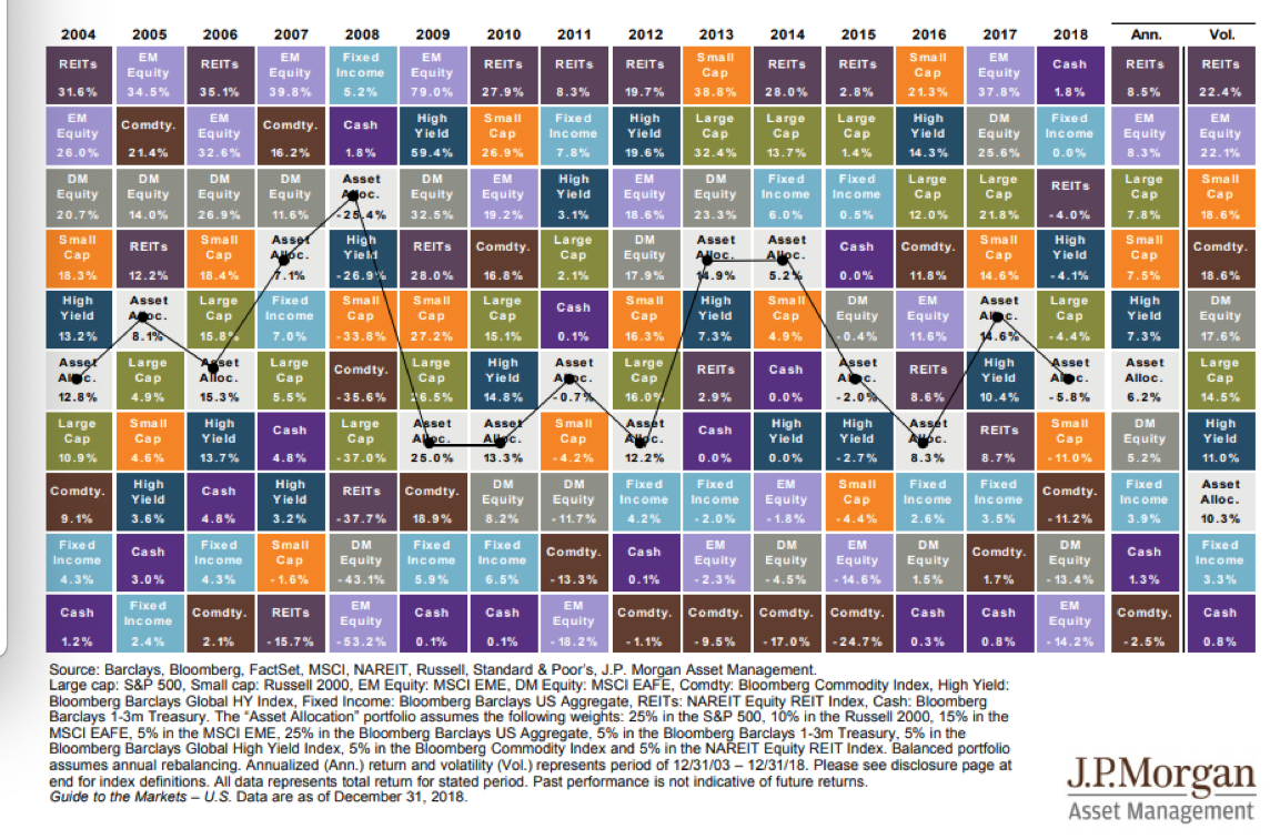 Asset Allocation Since 2004.png