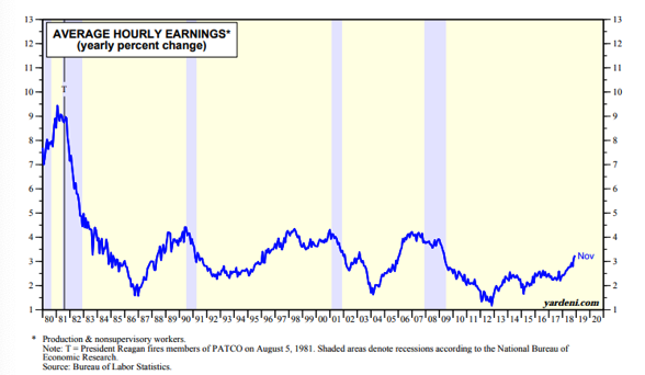 Average Hourly Earnings Since 1980.png
