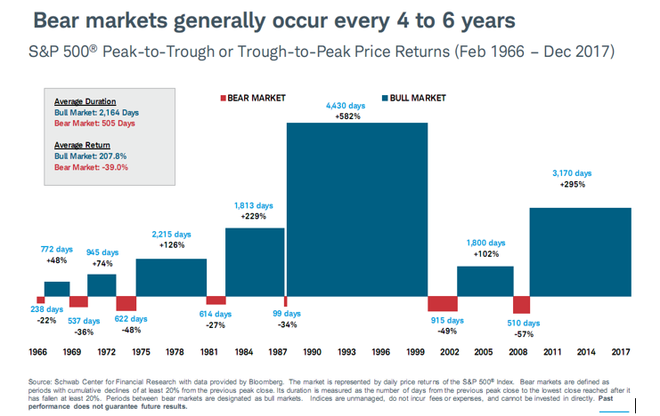 Bear Markets Generally Occur Every 4 to 6 Years 1966-2017.PNG