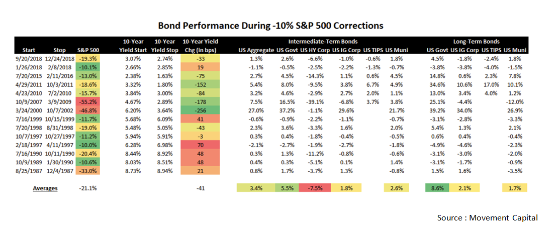 Bond performance during - 10% S&P 500 corrections.png