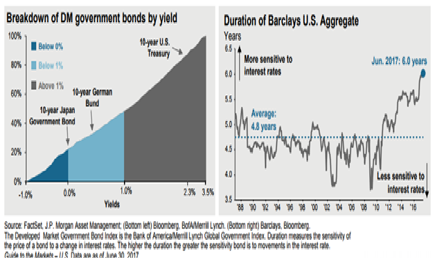 Bonds Price Sensitivity to a Change in Interest Rates Is at the Highest Level Since 1988.png