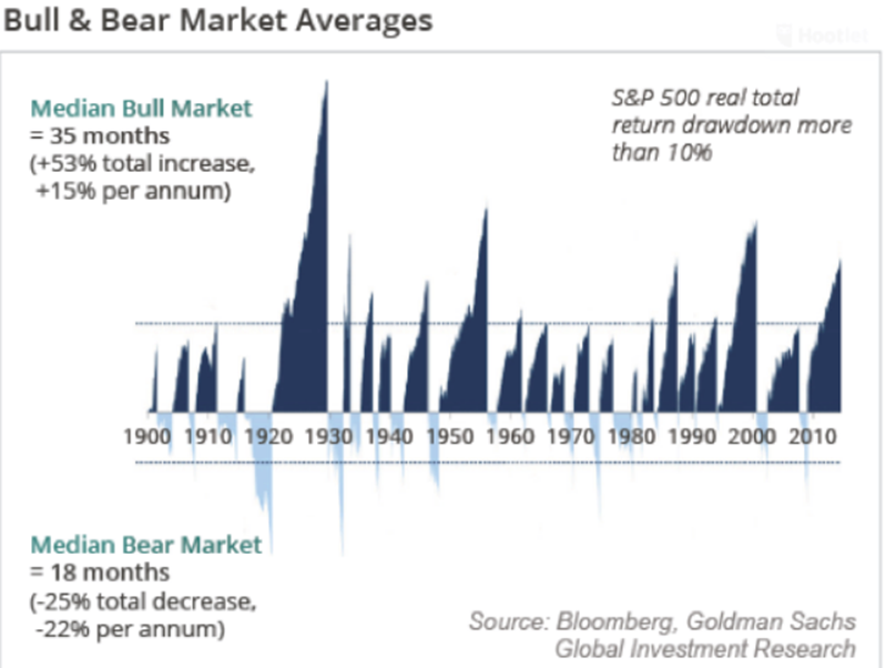 Bull and Brea Market Averages Since 1900.PNG