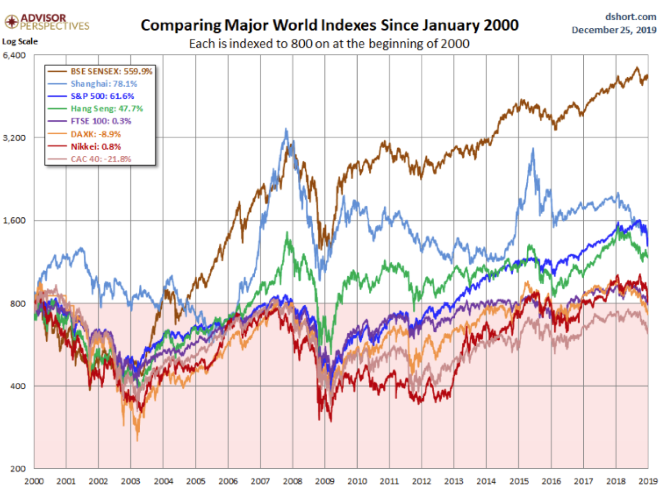 Comparing Major World Indexes Since January 2000.png
