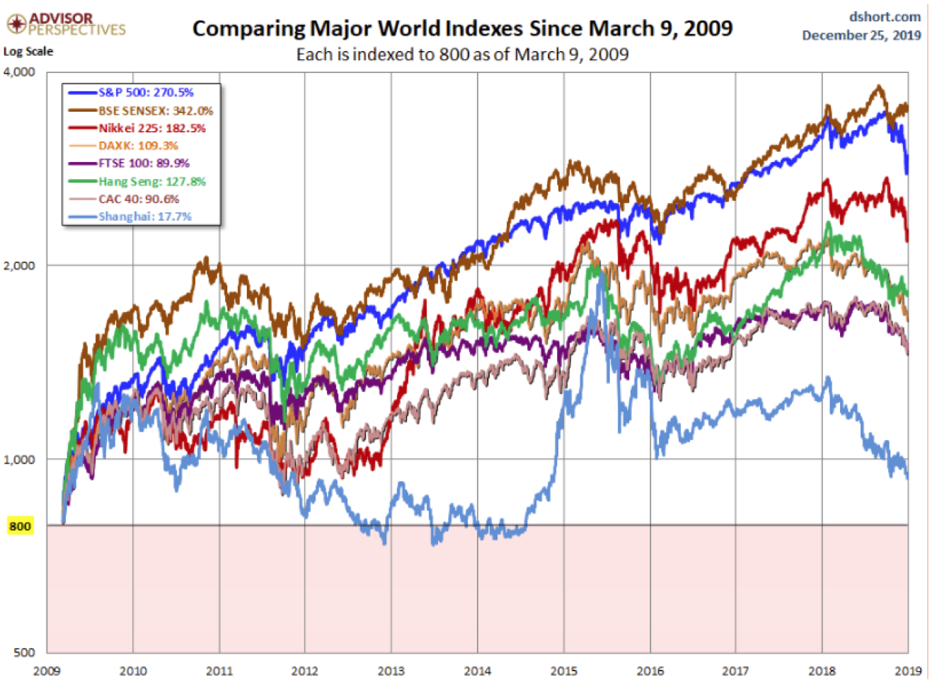 Comparing Major World Indexes Since March 9, 2009.png