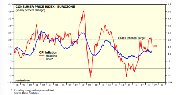 Consumer Price Index, Eurozone Since 1998.png