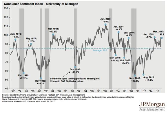 Consumer Sentiment Index Since 1972 and S&P 500 Index Return