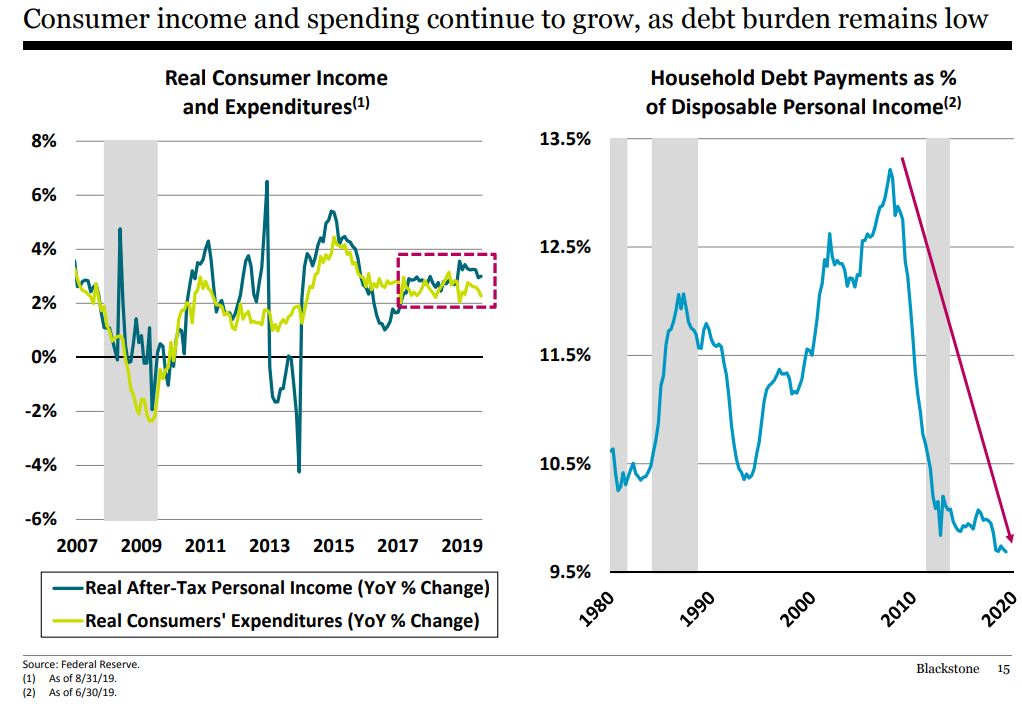 Consumer income and spending continue to grow, as debt burden remains low.png