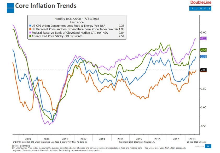 Core Inflation Trends 2008-2018 | Your Personal CFO