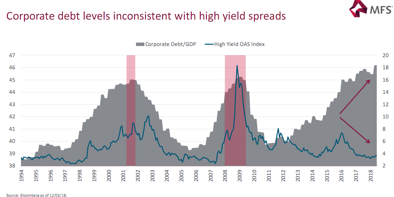 Corporate debt levels inconsistent with high yield spreads since 1994.png