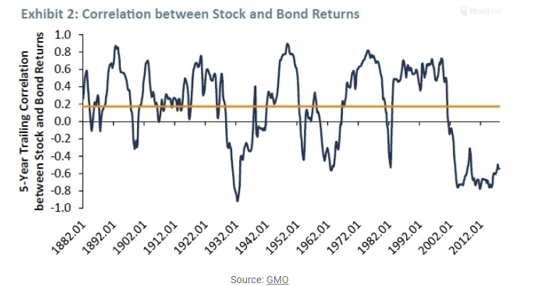 Correlation between stock and bond returns.png