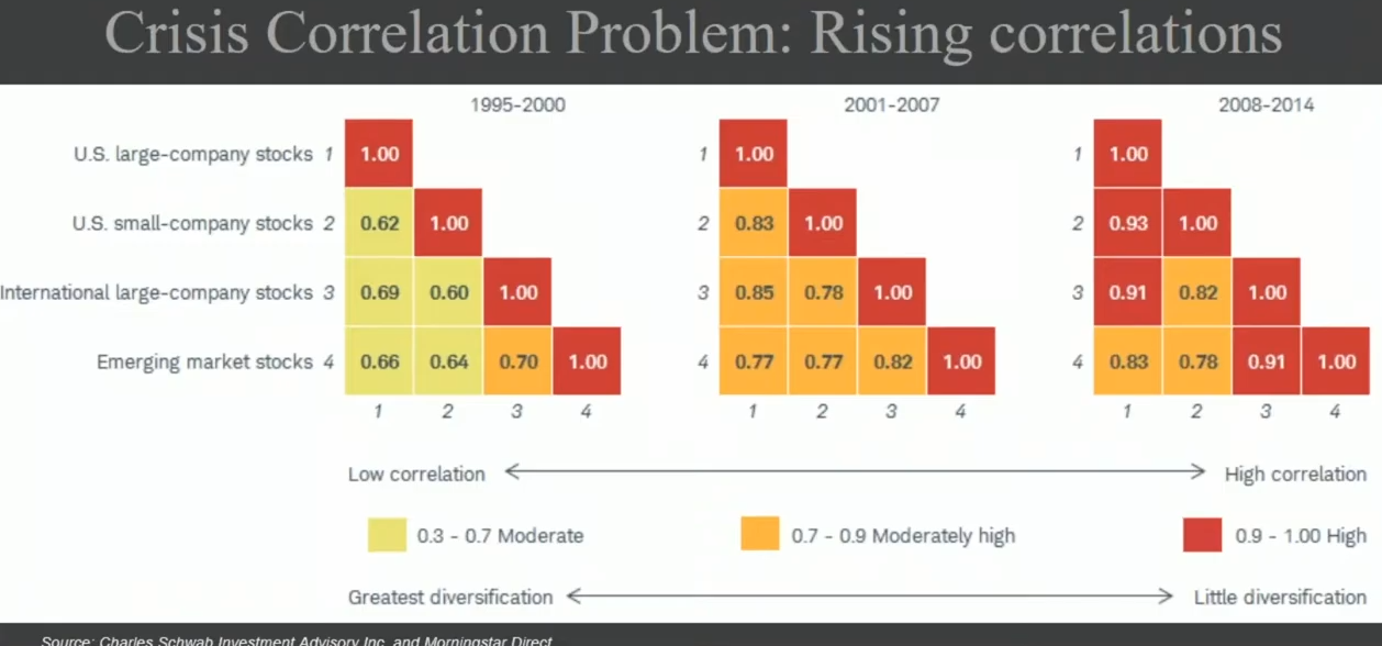 Crisis correlation problem rising correlations.png