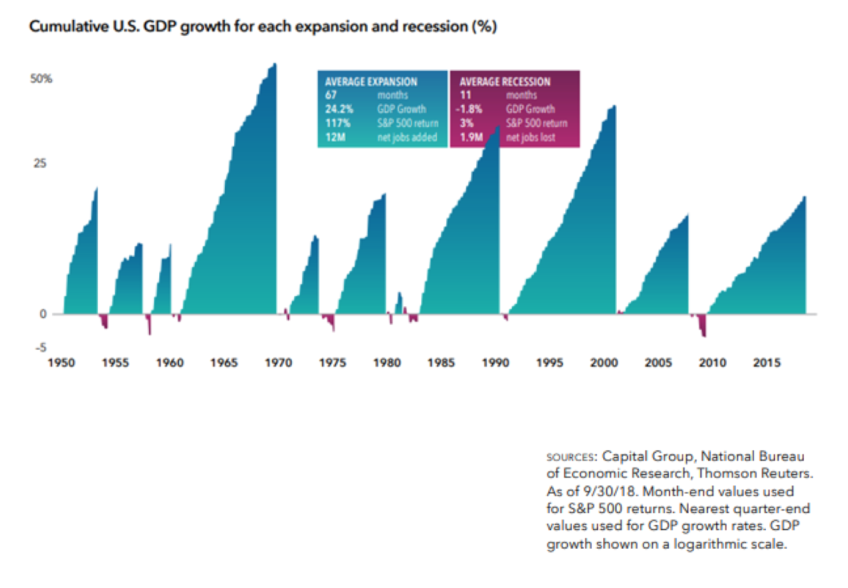 Cumulative US GDP for Each Expansion and Recession Since 1950.png
