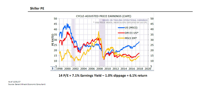 Cycle-Adjusted Price Earnings Since 1998.PNG