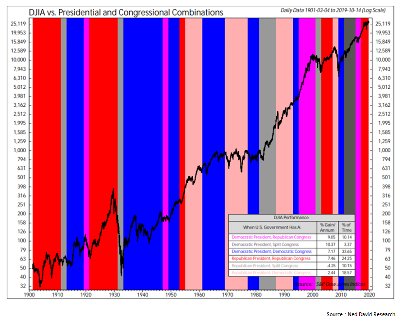 DJIA vs Presidential and Congressional Combinations.png