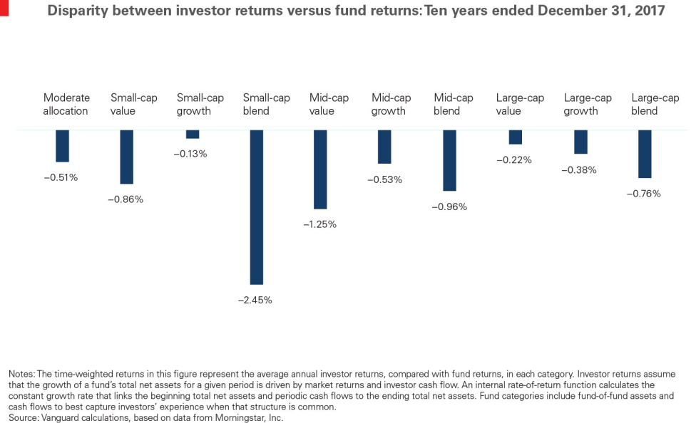 Disparity between investor returns vs. fund returns; 10 years ended December 31, 2017.png