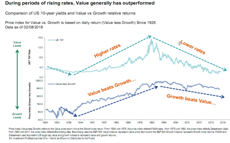 During the periods of rising rates, Value generally has outperformed.png
