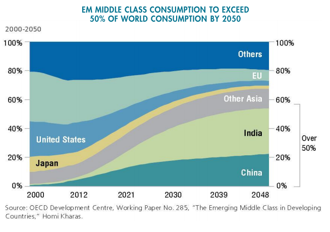 EM middle class consumption to exceed 50% of world consumption by 2050.png