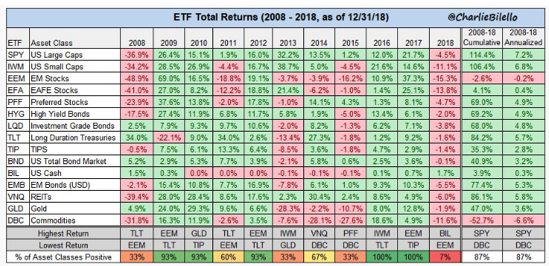 ETF Total Returns Since 2008.png