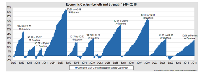 Economic Cycles 1949.png
