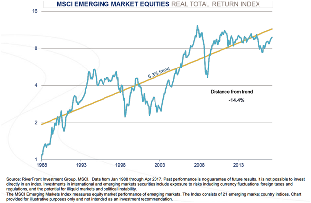 Emerging Market Equities Simce 1998.png
