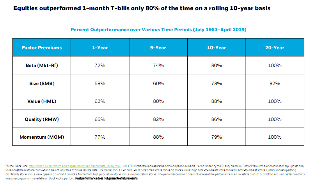 Equities outperformed 1-month T-bill only 80% of the time on a rolling 10-year basis.png