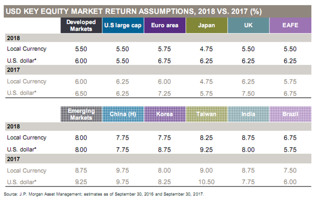 Equity Market Return Assumptions by Region - 2018 vs. 2017.png
