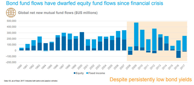 Equity vs. Bond Fund Flows Since 1990.png