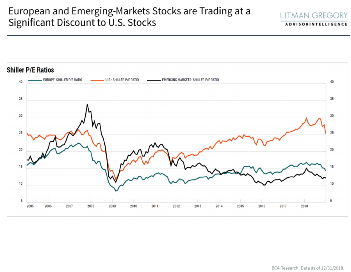 European and Emerging Markets Stocks are Trading at a