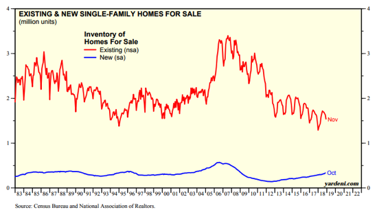 Existing&New Single-Family Homes for Sale Since 1983.png