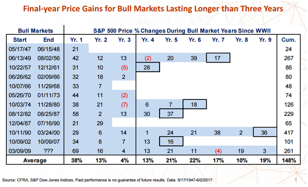 FInal Year Price Gains for Bull Markets.png