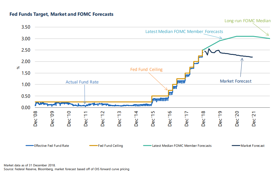 Fed funds target, market and FOMC forecasts | Your Personal