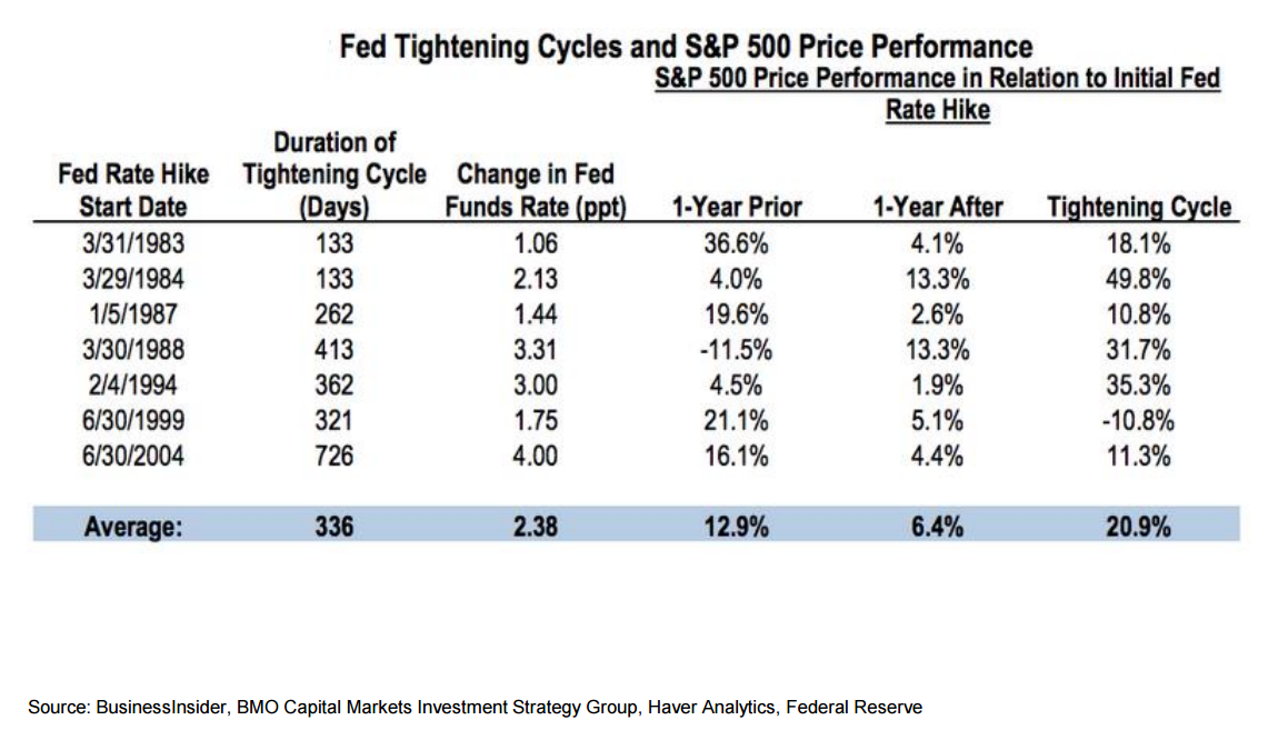 FedTightening_SP500.png