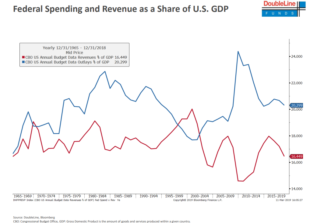 Federal Spending and Revenue as a Share of U.S. GDP.png