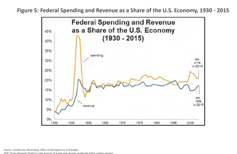 Federal Spending and Revenue as a Share of the U.S. Economy, 1930-2015.png