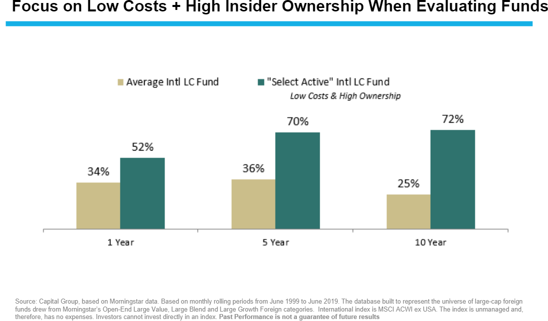 Focus on Low Costs + High Insider Ownership when evaluating funds.png