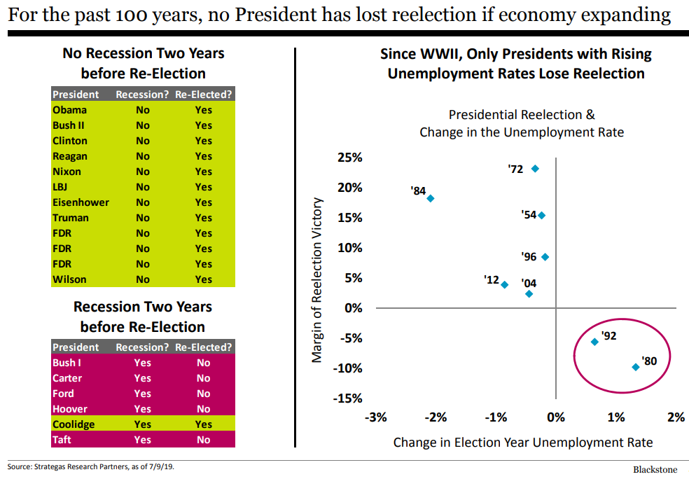 For the past 100 years, no President has lost reelection if economy expanding.png