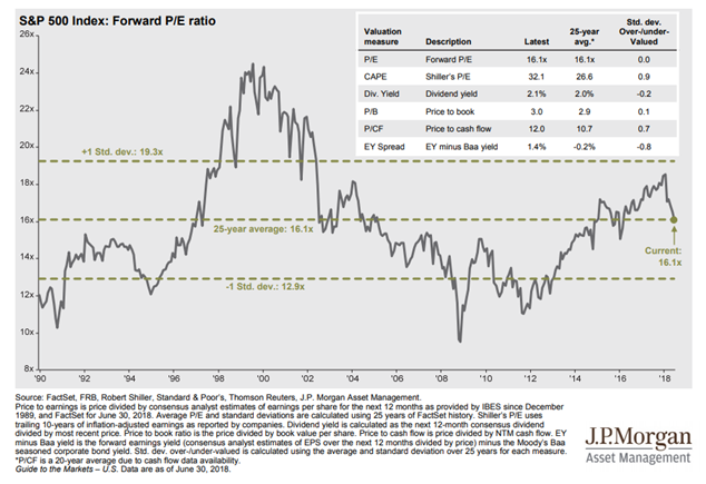 Forward P-E Ratio of S&P 500 Index Since 1990.PNG