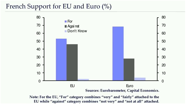 French Support for EU and Euro.png