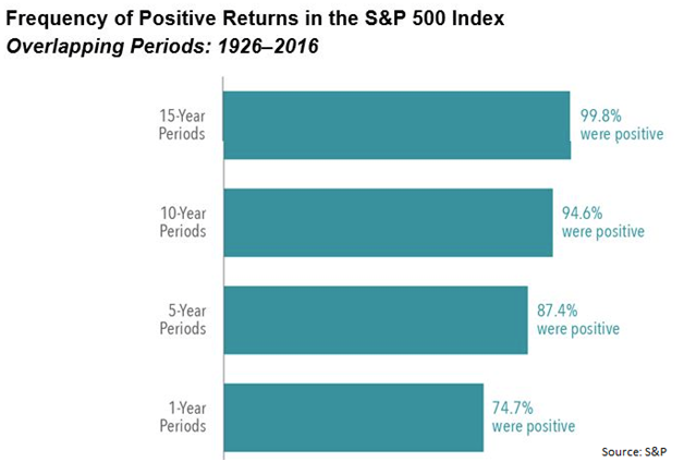 Frequency of Positive Returns in U.S. Equity Market.png