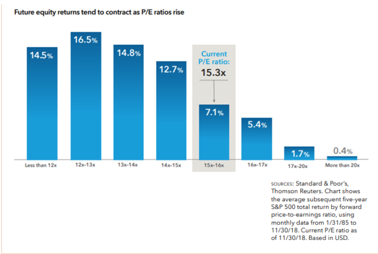 Future Equity Returns Tend to COntract as P:E Ratios Rise.png