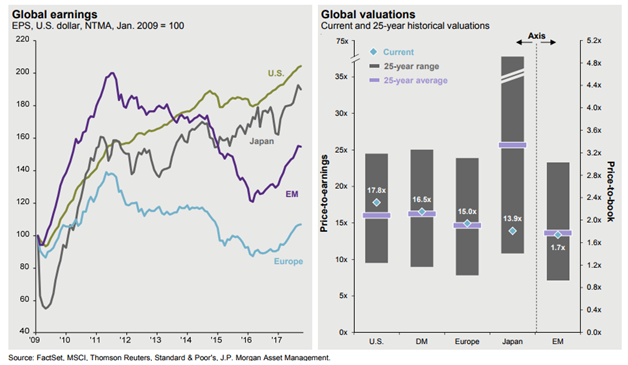 Global Earnings and Valuations.png