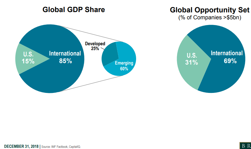 Global GDP share and global opportunity set.png