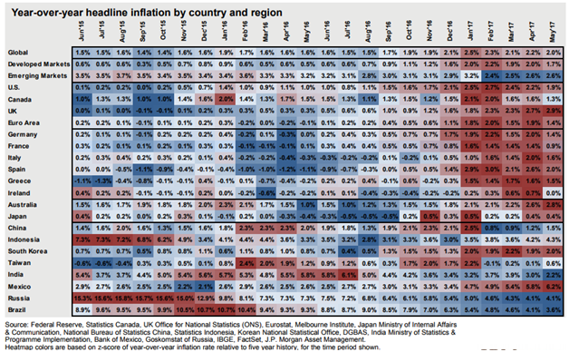 Headline Inflation by Country and Region.png